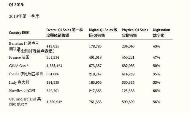 数据统计和市场调研机构GSD:3A级大作在欧洲数字版销量即将超越实体 七龙珠 游戏资讯 第2张